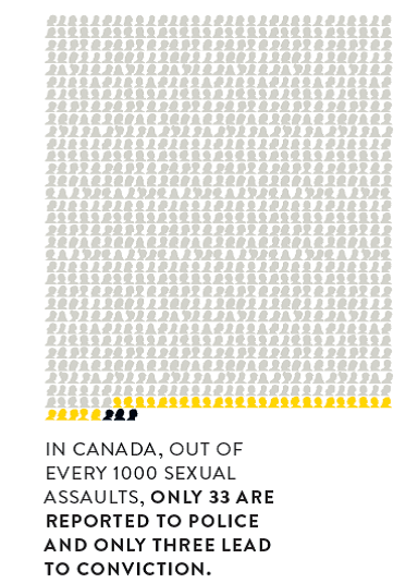 Canadian Sexual Assault Reporting Rates